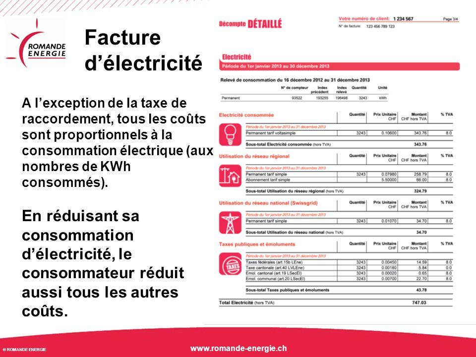 © ROMANDE ENERGIE www.romande-energie.ch Composantes de la fourniture électrique