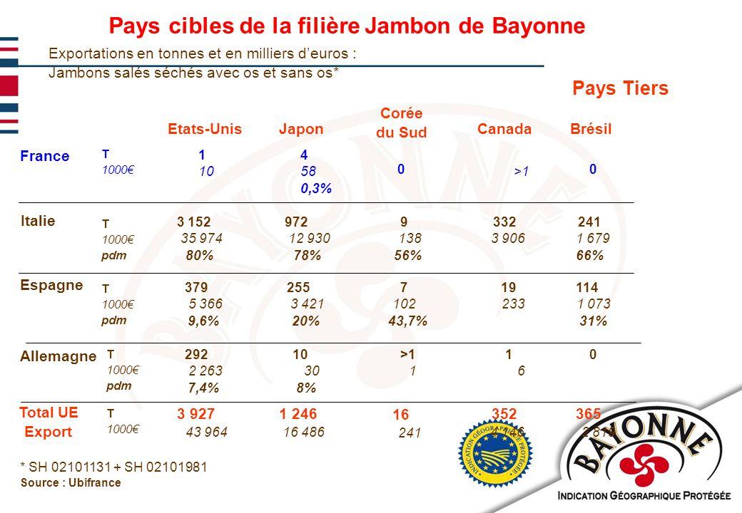 11/02/201017 Un préalable au développement à l'Export de la filière Jambon de Bayonne : Les Agréments Sanitaires des entreprises
