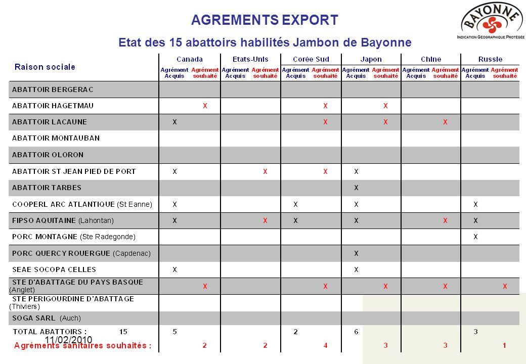 11/02/201019 AGREMENTS EXPORT Etat des 10 principaux sites de salaisons habilités Jambon de Bayonne  7 agrément acquis  15 agréments souhaités ou en cours