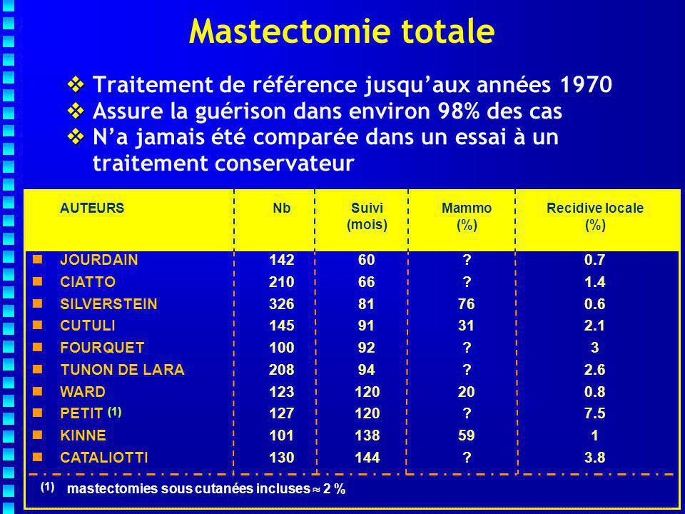 La CC exclusive après les années 70 Les taux de RL sont en moyenne de : 25% à 7 ans et 25-35% à 10 ans [3-63%] Variations selon :   Les critères de sélection (taille, mode de découverte, grade...)   La qualité de l'exérèse   L'âge des patientes   Les durées de suivi (35 à 135 mois) Chirurgie conservatrice