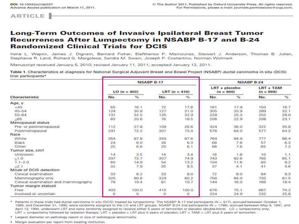 « Radiation therapy and tamoxifen reduced I-IBTR » « I-IBTR increased the risk for breast cancer–related death»