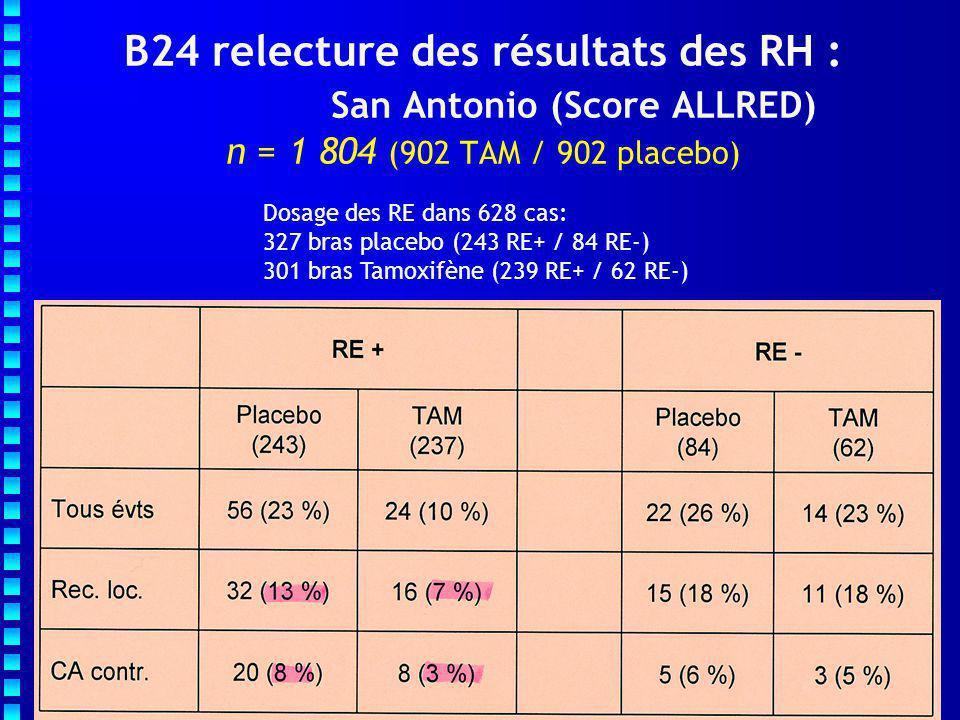 Résultats de l'essai UK DCIS Lancet 2003 FUP médian : 53 mois Randomisation TAMRadiothérapie RT+TAM Critères de qualité : Chirurgie : R0 Rx de pièce et MMG post op Corrélation histo-MMG