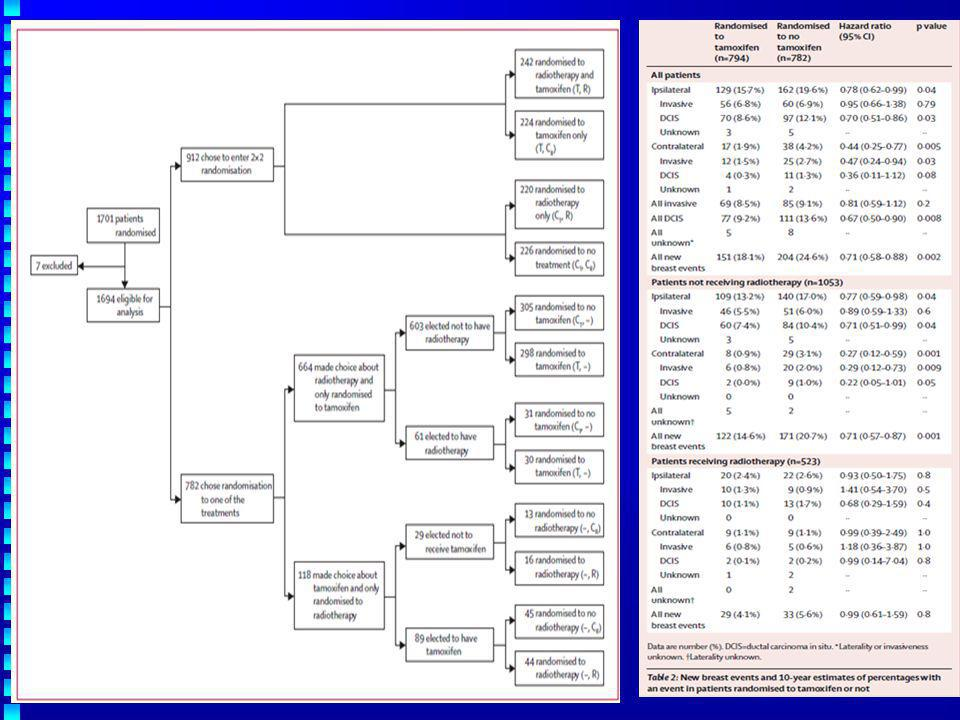 Lancet Oncol 2011; 12: 21–29 Effect of tamoxifen and radiotherapy on excised DCIS TamoxifenRadiotherapy Causes of death