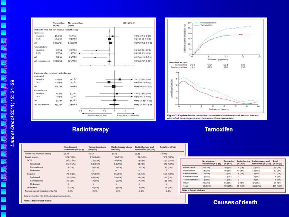 Patients and methods: (NSABP-B24 and UK ANZ DCIS trials) prospective, randomized,controlled Addition of Tamoxifen compared with surgery + RT without Tamoxifen RRs : in situ and invasive recurrence (local and controlateral) Conclusion: The addition of tamoxifen (estrogen-receptor positive) to surgery and RT reduces the risk of local invasive and controlateral in situ relapses, without impact on survival.