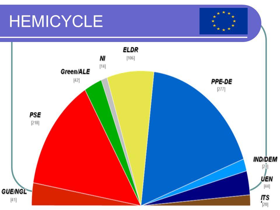 European Parlaiment8 Evolution since 1979 Groupes197919811984198619891994199519992004 2007 Gauche unitaire européenne, gauche verte nordique 444841474228344241 Party of European socialists125164180215180200218 Groupe des Verts/Alliance libre européenne__2043474842 Alliance des démocrates et des libéraux pour l Europe 385049445188106 European People's Party – European Democrats 180183155181232268277 Groupe Indépendance/Démocratie_____20163723 Union pour l Europe des nations (UEN)22473954302744 Identité, tradition, souveraineté (ITS)__________20 Non-inscrits2171031272914 Total410434 518 567626 788732785