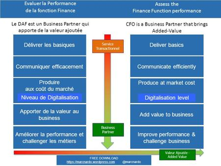 Assess the Finance Function performance CFO is a Business Partner that brings Added-Value Deliver basics Add value to business Produce at market cost Communicate.