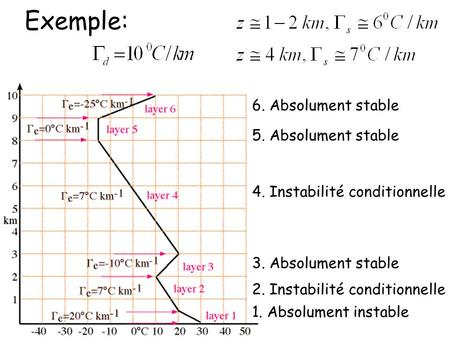 Exemple: 6. Absolument stable 5. Absolument stable 3. Absolument stable 2. Instabilité conditionnelle 1. Absolument instable 4. Instabilité conditionnelle.