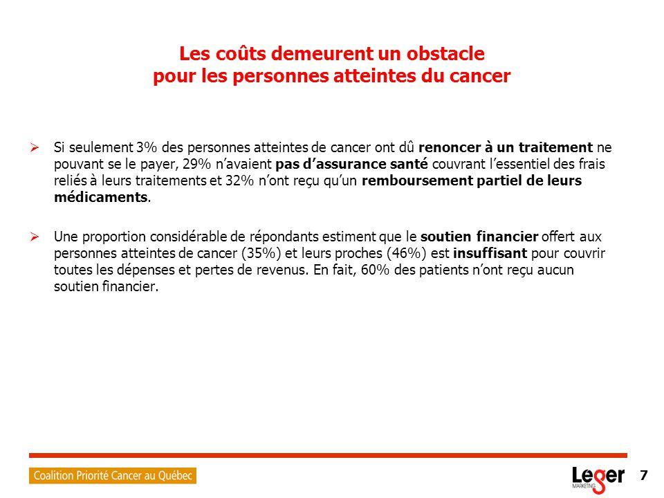 8 Les Québécois demeurent malgré tout optimistes  La majorité croit que les chances de survie sont meilleures qu'il y a cinq ans (77%) et que le système de la santé traite les personnes atteintes de cancer plus efficacement (63%).