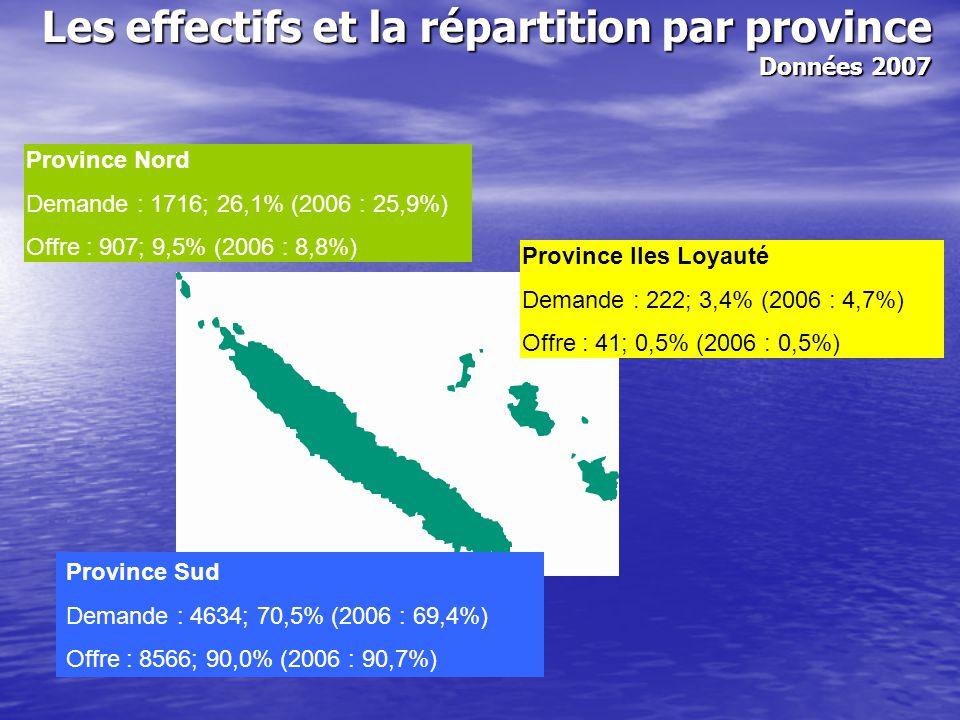 Demandeurs d'emploi NC Province Sud Province Nord Province Îles Femmes60%60%63%60% Jeunes (-26 ans) 30%30%25%30% Niveau diplôme BAC et + Niveau CAP-BEP Sans diplôme 24%31%45%27%29%44%20%24%56%19%34%47% Choix métier / secteur Services aux personnes Administration BTP et mines Transport - logistique 26%14%13%10%25%15%12%10%28%11%12%7%30%11%17%9% Le profil des demandeurs d'emploi Données 2007 Exprime les écarts (+/-) par rapport à la moyenne relevée en NC