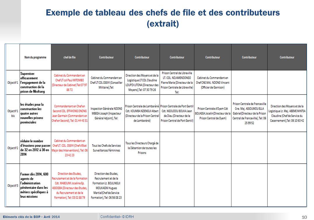 Eléments clés de la BOP – Avril 2014 Confidentiel– © IDRH Exemple de plan d'actions 11