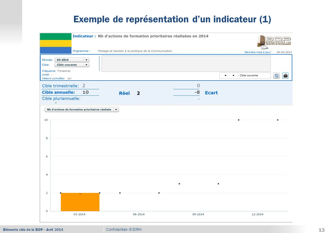 Eléments clés de la BOP – Avril 2014 Confidentiel– © IDRH Exemple de représentation d'un indicateur (2) 14