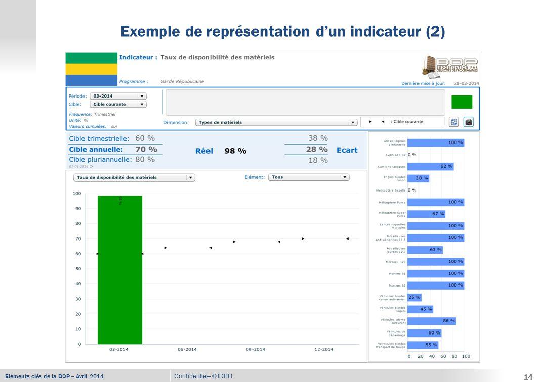 Eléments clés de la BOP – Avril 2014 Confidentiel– © IDRH Exemple de représentation d'un indicateur (3) 15