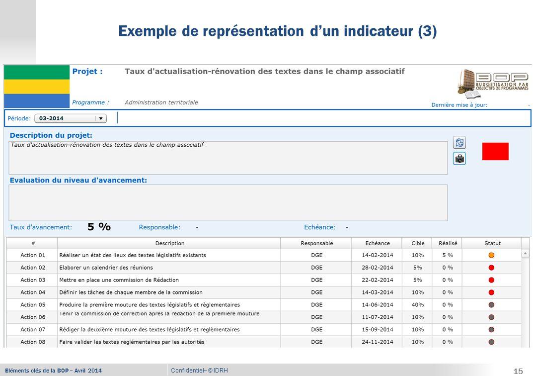 Eléments clés de la BOP – Avril 2014 Confidentiel– © IDRH Pilotage et suivi - évaluation 16 Le RPROG doit être un pilote  Revue au minimum mensuelle des plans d'actions -Point sur l'avancement des actions -Actualisation et approfondissement du plan d'actions en fonction de l'évolution de la situation par rapport à l'objectif  Revue trimestrielle des objectifs -Analyse de la situation par rapport aux objectifs -Prise de décisions en termes de stratégie d'action et de gestion des crédits 16