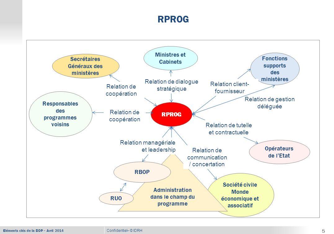 Eléments clés de la BOP – Avril 2014 Confidentiel– © IDRH RPROG (suite) 6  Le RPROG a un dialogue stratégique régulier avec le Ministre -Il est force de proposition vis-à-vis du Ministre -Il opérationnalise les orientations, priorités et choix du Ministre -Il rend compte au Ministre  Il est responsable de la gestion de tous les crédits, y compris d'investissement  Il est le répartiteur de tous les crédits -Le budget d'un programme comprend tous les crédits, y compris ceux des opérateurs travaillant pour le programme  Le RPROG est celui qui exerce la tutelle stratégique sur les opérateurs, sous couvert du Ministre -Il contractualise avec les opérateurs au travers des COP-CAP -Il assure le suivi-évaluation des performances des opérateurs -Il doit devenir membre du conseil d'administration de l'opérateur 6