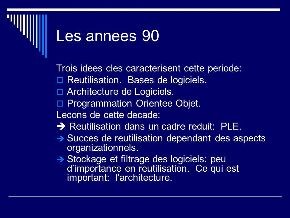 Les annees 00 Aspects techniques:  Product Line Engineering  Web Engineering  Programming for the www (Java)  Cybersecurity.