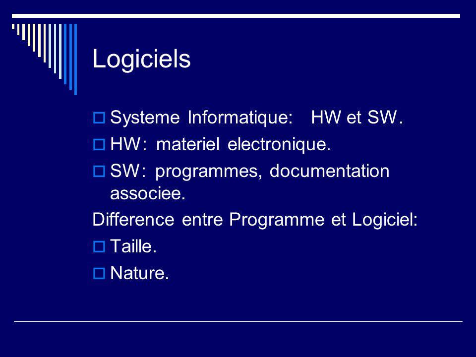 Difference de Nature Logiciel:  Programme executable.