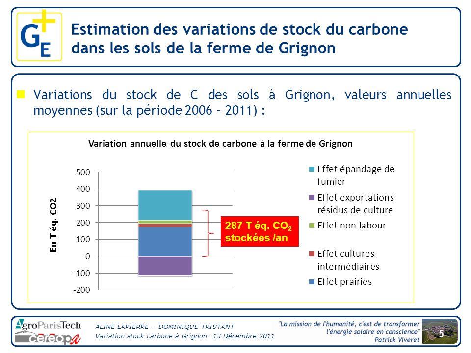 ALINE LAPIERRE – DOMINIQUE TRISTANT Variation stock carbone à Grignon- 13 Décembre 2011 6 Part de la variation de stock de carbone dans le bilan GES global annuel de la ferme de Grignon (2011): Estimation des variations de stock du carbone dans les sols de la ferme de Grignon 1 727 T éq.