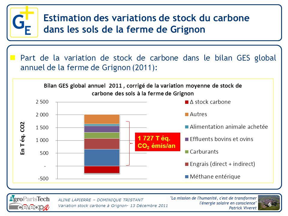 ALINE LAPIERRE – DOMINIQUE TRISTANT Variation stock carbone à Grignon- 13 Décembre 2011 7 Estimation des variations de stock du carbone dans les sols de la ferme de Grignon