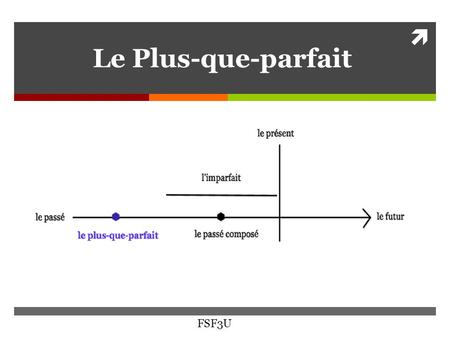  Le Plus-que-parfait FSF3U. Plus-que-parfait  Indicates a past action that happened before another past action started  In English, had done  It can.