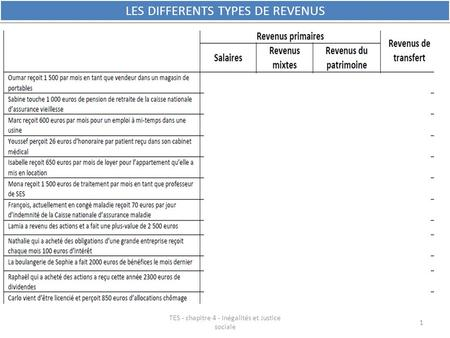 LES DIFFERENTS TYPES DE REVENUS