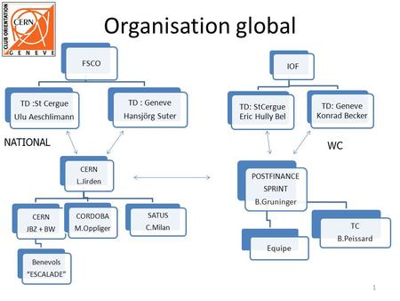 Organisation global NATIONAL WC FSCO Hansjörg Suter TD : Geneve