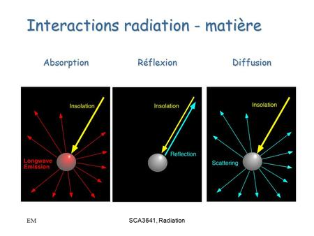 EMSCA3641, Radiation Interactions radiation - matière AbsorptionRéflexionDiffusion.
