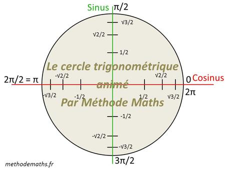 Cosinus 0 π/2 2π/2 = π 3π/2 2π 1/2 2/2 3/2 1/2 2/2 3/2 -1/2 -2/2 -3/2 -1/2 Sinus Le cercle trigonométrique animé Par Méthode Maths methodemaths.fr.