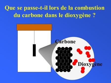 3 3 les quations chimique et la loi de la conservation de for Les types de combustion