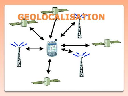 GEOLOCALISATION. PLAN INTRODUCTION GPS I –SYSTEMES TERRESTRES I.1 LORAN –C I.2 GSM II-SYSTEMES SATELLITAIRES II.1 GPS II.2 GALLILEO III- POSITIONNEMENT.