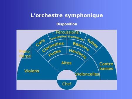 Lorchestre symphonique Disposition. Lorchestre symphonique Instruments Le violon - Cordophone - 4 cordes : sol3, ré4, la4, mi5 - Mode principal : cordes.