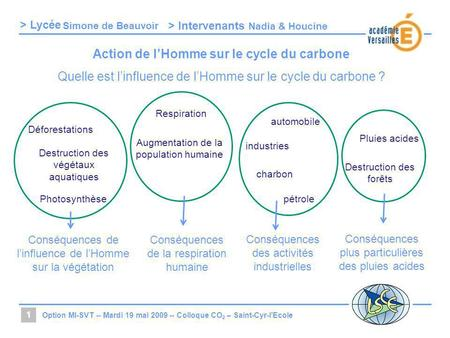 Action de l'Homme sur le cycle du carbone