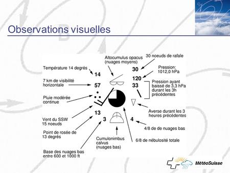 Observations visuelles