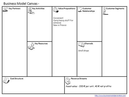 Business Model Canvas - Key Partners Key Activities Value Propositions Convenient Carry heavy stuff for someone New in France Customer Relationships Customer.
