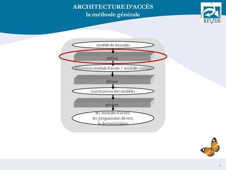 Contenu et structure des documents de brevet ppt t l charger for Architecture commerciale definition