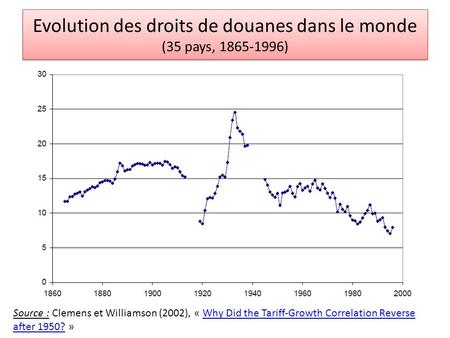 Evolution des droits de douanes dans le monde (35 pays, 1865-1996) Source : Clemens et Williamson (2002), « Why Did the Tariff-Growth Correlation Reverse.