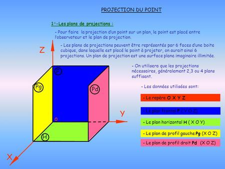 1°-Les plans de projections :