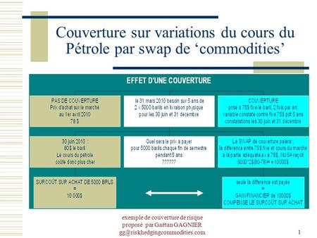 Dfdf Couverture sur variations du cours du Pétrole par swap de 'commodities' exemple de couverture de risque proposé par Gaëtan GAGNIER gg@riskhedgingcommodities.com.