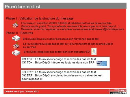 Procédure de test Phase I : Validation de la structure du message