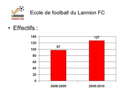 Ecole de football du Lannion FC Effectifs :. Ecole de football du Lannion FC Effectifs :