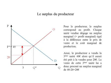 Le surplus du producteur