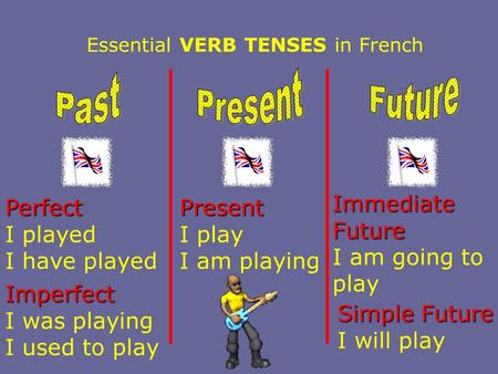 Essential VERB TENSES in French Perfect I played I have played Imperfect I was playing I used to play Present I play I am playing Immediate Future I am.