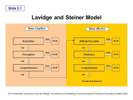 De Pelsmacker, Geuens & Van den Bergh, Foundations of Marketing Communications © Pearson Education Limited 2005 Slide 2.1 Lavidge and Steiner Model.