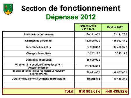 Section de fonctionnement Dépenses 2012