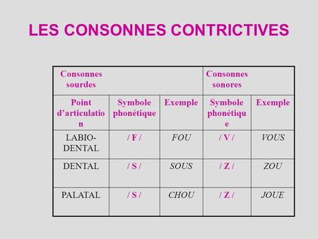 LES CONSONNES CONTRICTIVES Consonnes sourdes Consonnes sonores Point darticulatio n Symbole phonétique ExempleSymbole phonétiqu e Exemple LABIO- DENTAL.