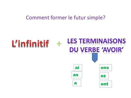 Comment former le futur simple? ai as a ons ez ont.