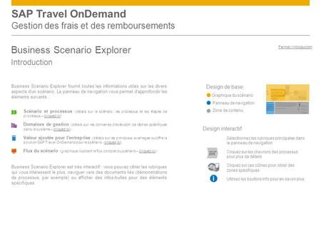 SAP Travel OnDemand Gestion des frais et des remboursements Business Scenario Explorer Introduction Design de base Graphique du scénario Panneau de navigation.