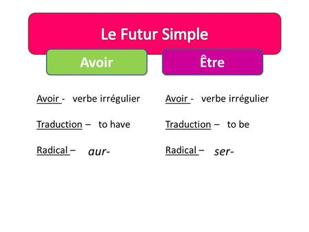 Le Futur Simple Avoir Être aur- ser- Avoir - Traduction – Radical –
