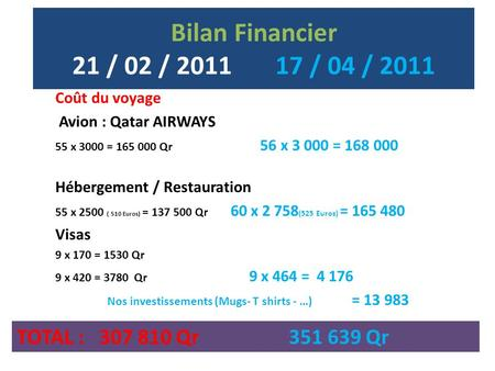 Bilan Financier 21 / 02 / 2011 17 / 04 / 2011 Coût du voyage Avion : Qatar AIRWAYS 55 x 3000 = 165 000 Qr 56 x 3 000 = 168 000 Hébergement / Restauration.