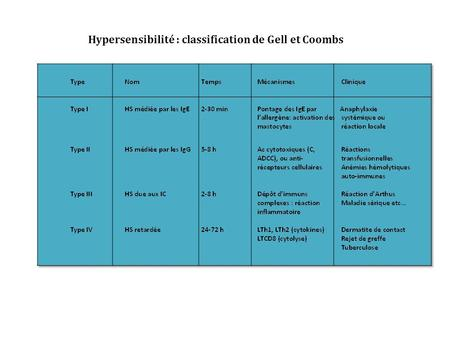 Hypersensibilité : classification de Gell et Coombs.