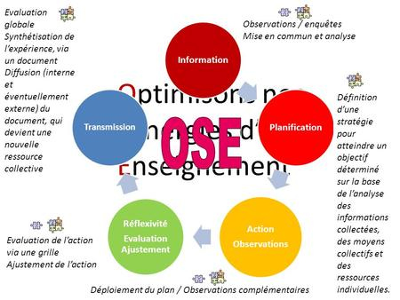 Optimisons nos Synergies d Enseignement Information Planification Action Observations Réflexivité Evaluation Ajustement Transmission Observations / enquêtes.